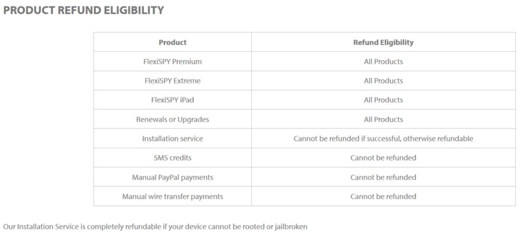 FlexiSPY Refund Policy